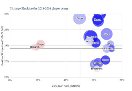Chicago_blackhawks_2013-2014_player_usage_medium