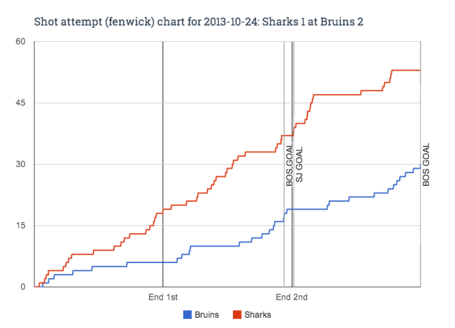 Fenwick_chart_for_2013-10-24_sharks_1_at_bruins_2_medium