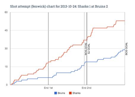 Fenwick_chart_for_2013-10-24_sharks_1_at_bruins_2_medium