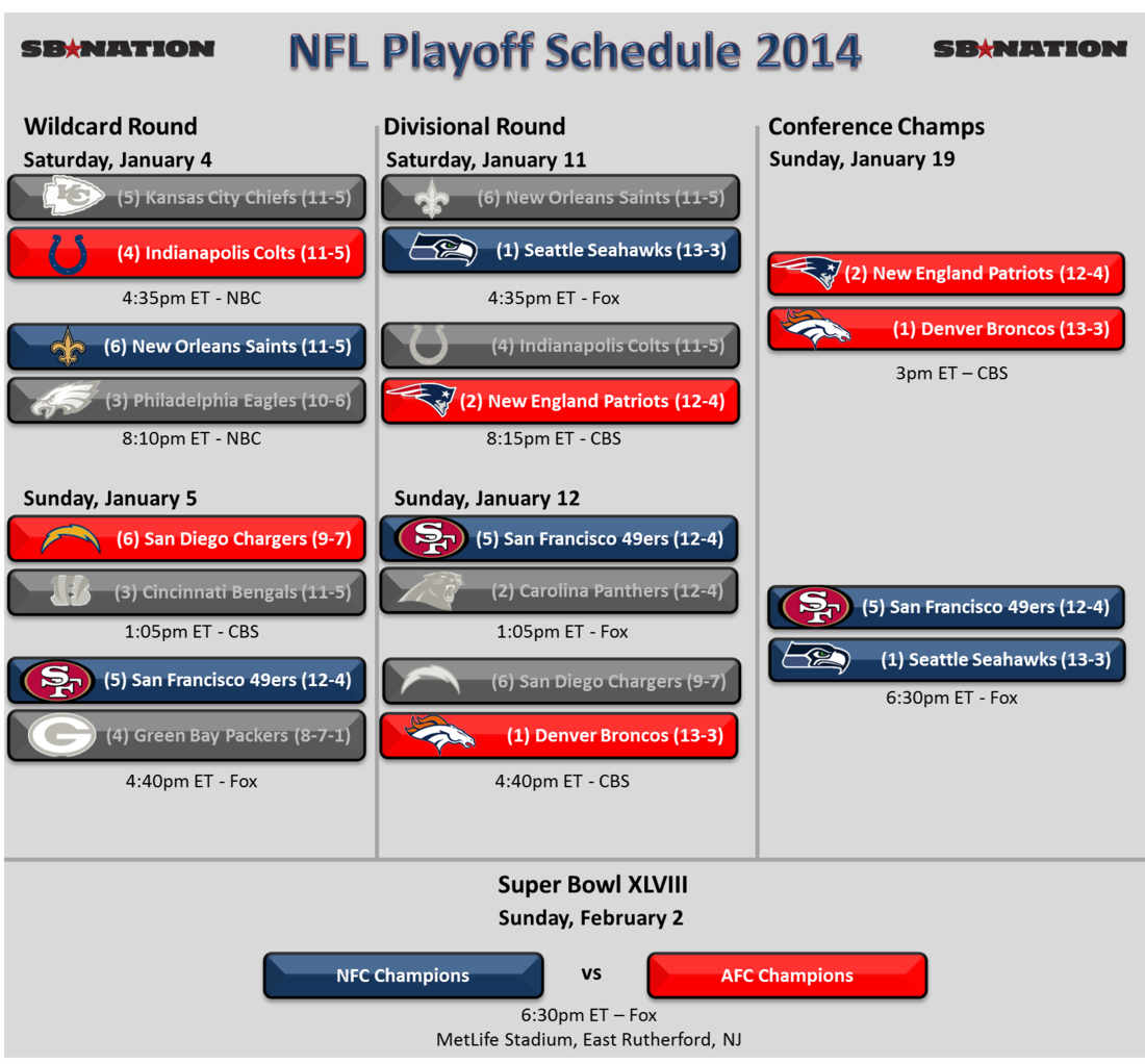 Nfl_playoffs_2014_-_conference_championships