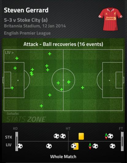 Gerrard_ball_recoveries_medium