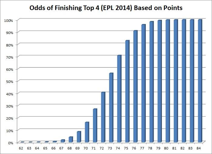 Top4_odds