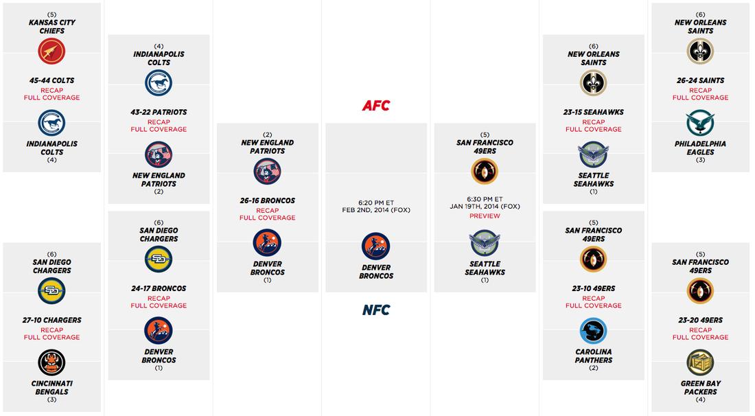 2014 nfl playoff bracket broncos will represent afc sbnation com