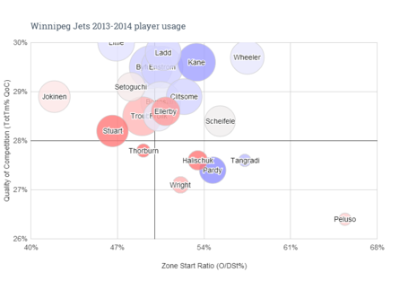 Winnipeg_jets_2013-2014_player_usage_medium