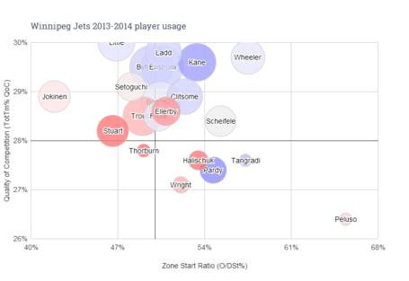 Winnipeg_jets_2013-2014_player_usage_medium