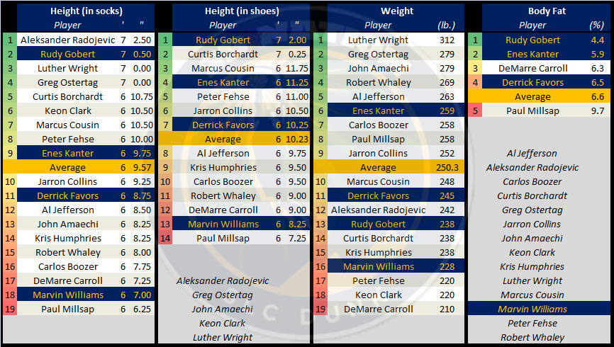 Utah_jazz_draft_measurements_bigmen_-_part_1