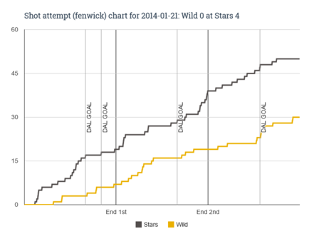 Fenwick_chart_for_2014-01-21_wild_0_at_stars_4_medium