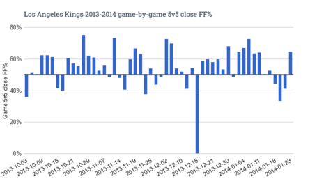 Los_angeles_kings_2013-2014_game-by-game_5v5_close_ff__medium