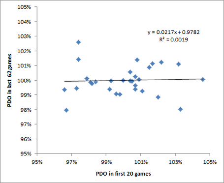 Pdo_regression_medium