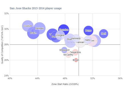 San_jose_sharks_2013-2014_player_usage_medium
