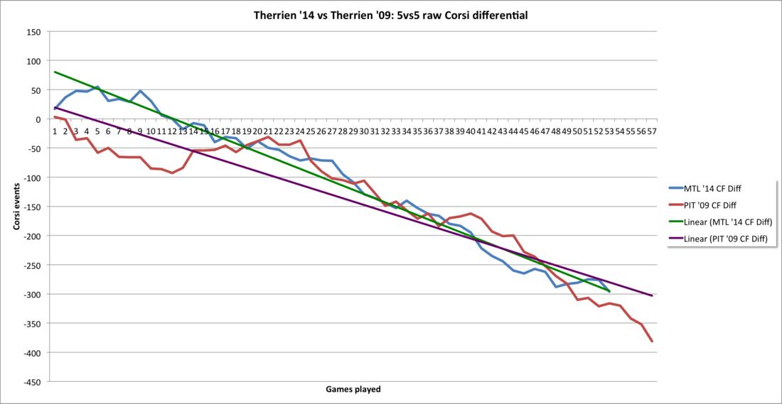 Therrien_trend