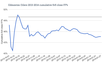 Edmonton_oilers_2013-2014_cumulative_5v5_close_ff__medium