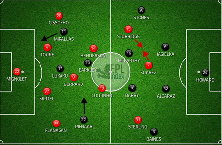 Lfc_everton_starting_formations_medium