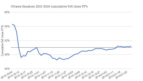 Ottawa_senators_2013-2014_cumulative_5v5_close_ff__medium