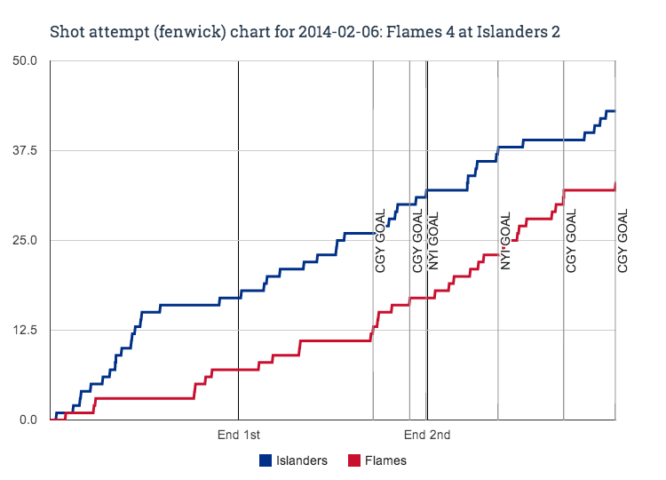 Fenwick_chart_for_2014-02-06_flames_4_at_islanders_2
