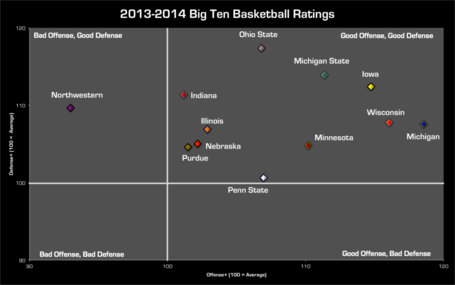 Big_ten_scatter_plot_medium