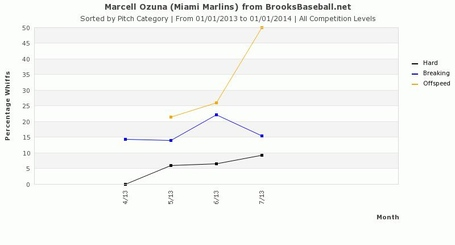Ozuna_whiff_percentage_by_pitch_type_medium