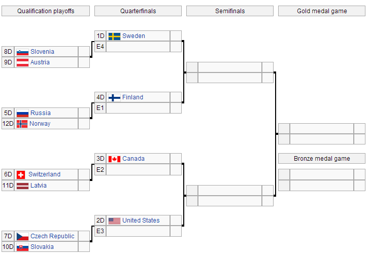 olympic men s hockey tournament group play recap and elimination