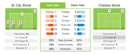 City_chelsea_whoscored_stats_medium