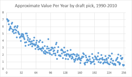 Av_per_year_-_draft_picks_medium