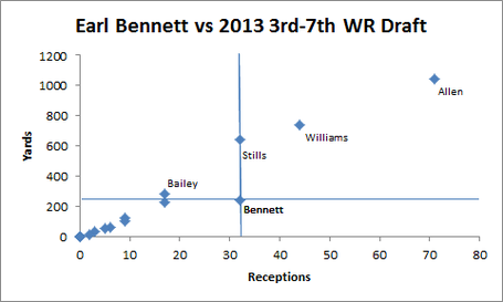 Bennett_vs_receivers_chart_medium