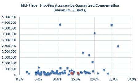 Mls_shooting_by_salary_medium