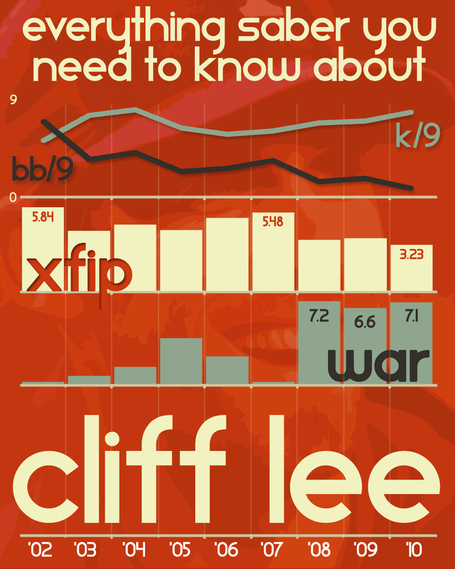 Cliff_lee_2010_medium