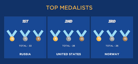 Medalcount_medium
