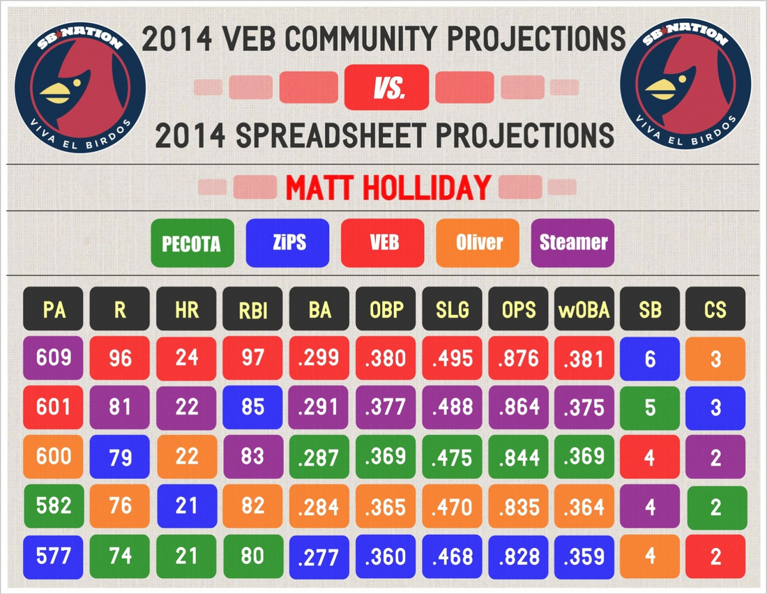 2014_veb_projections_--_holliday_--_comparative_graphic