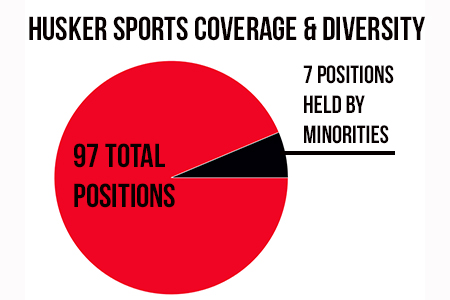 Husker_sports_coverage___diversity_medium