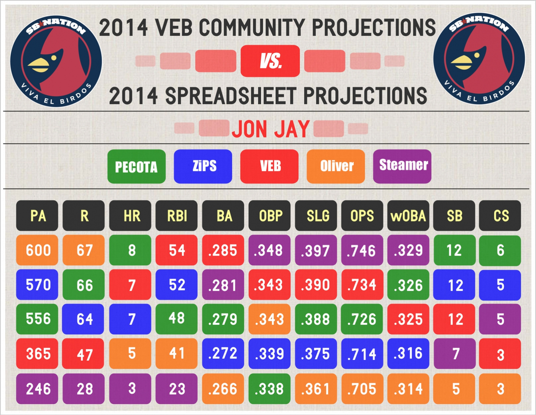 2014_veb_projections_--_jay_--_comparative