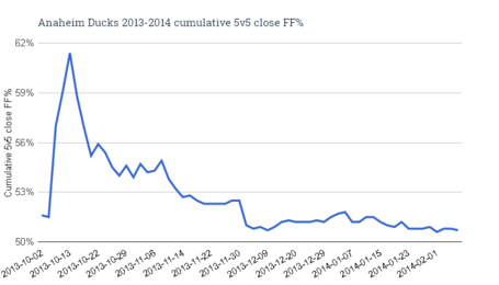 Anaheim_ducks_2013-2014_cumulative_5v5_close_ff__medium