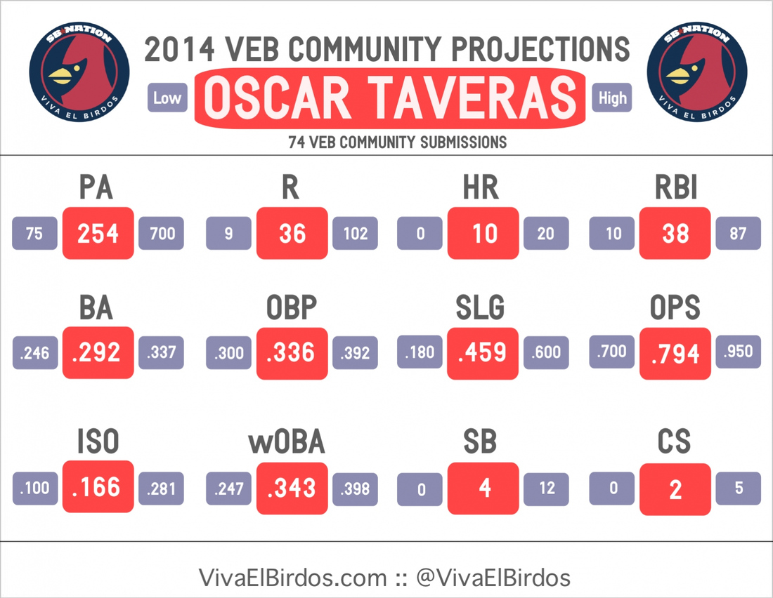 2014_veb_projections_--_graphic_--_taveras