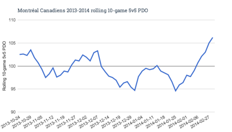 Montr_al_canadiens_2013-2014_rolling_10-game_5v5_pdo__1__medium
