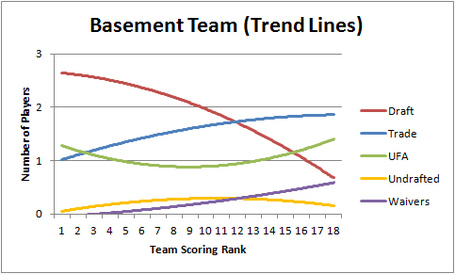 Basement_team_trend_medium