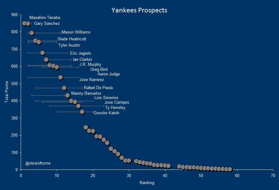 2014 New York Yankees Consensus Top 58 Prospects