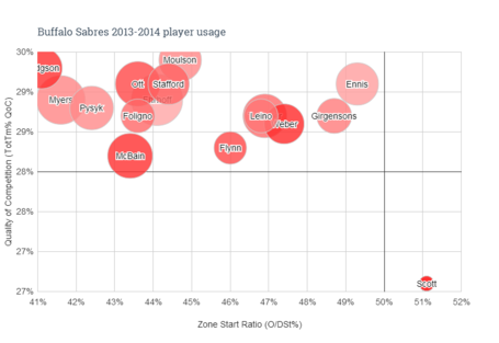 Buffalo_sabres_2013-2014_player_usage_medium