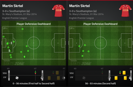 Skrtel_def_dash_time_splits_medium