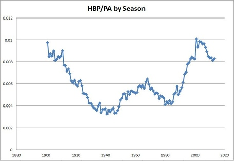 Hbp_per_pa_by_season_medium