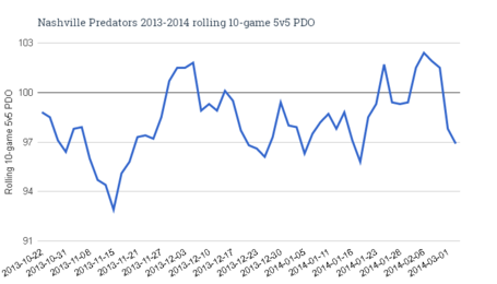 Nashville_predators_2013-2014_rolling_10-game_5v5_pdo_medium