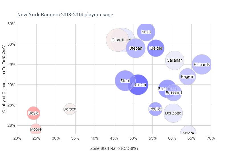 New_york_rangers_2013-2014_player_usage