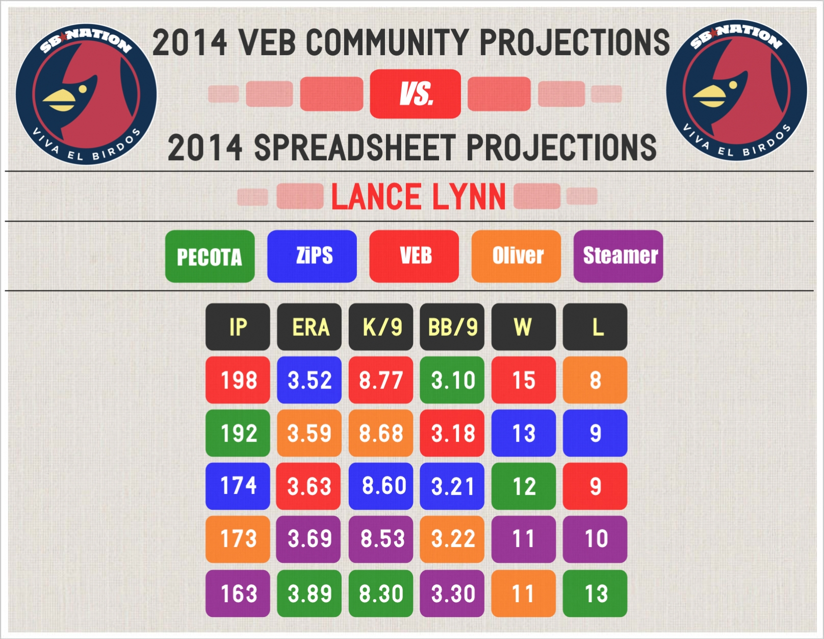 2014_veb_projections_--_lynn_--_comp