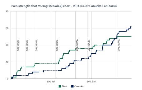 Ev_fenwick_chart_for_2014-03-06_canucks_1_at_stars_6_medium