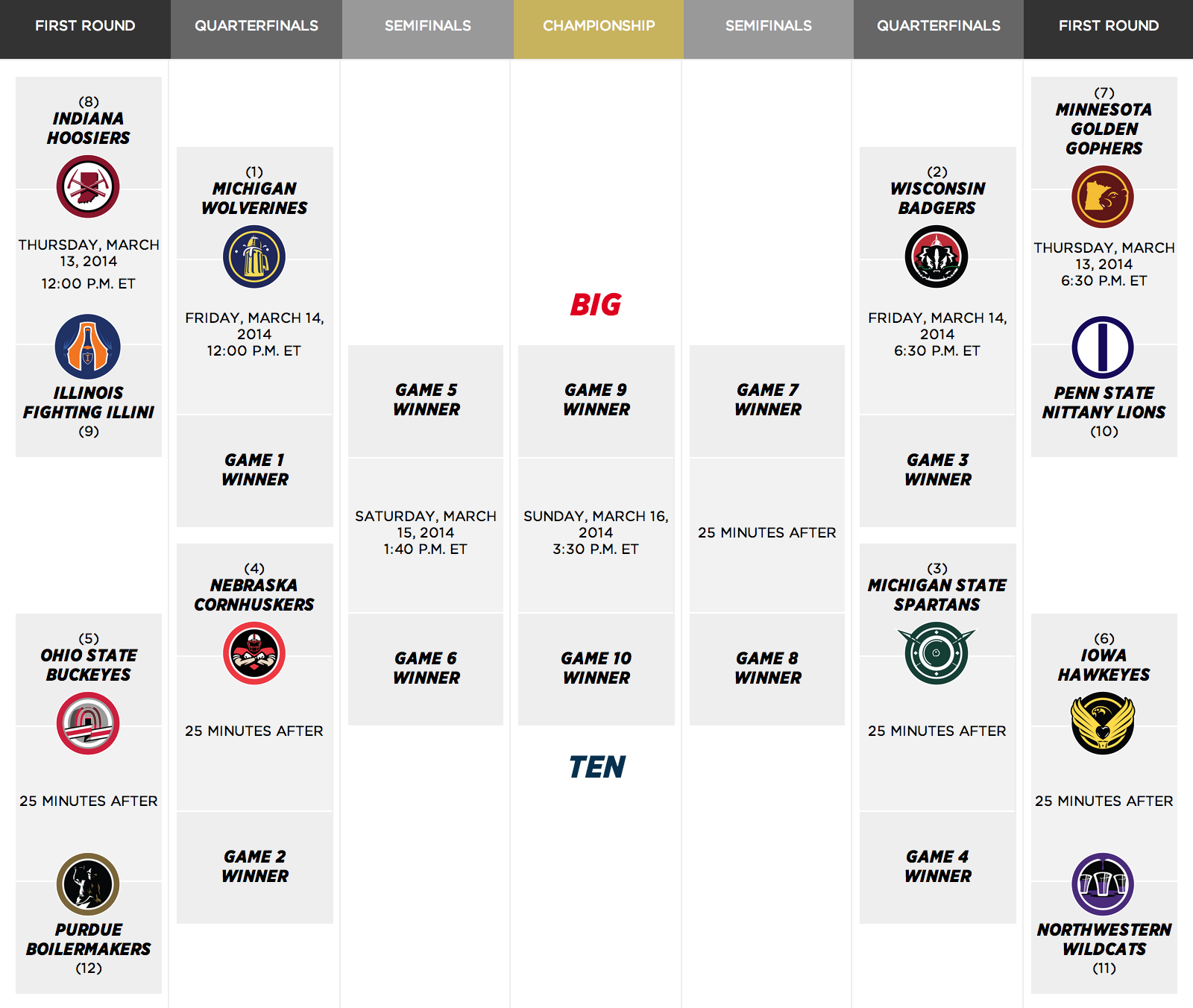 http://cdn1.sbnation.com/assets/4114807/2014-big-ten-tournament-bracket.png