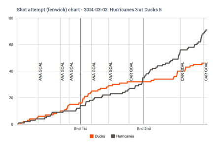 Fenwick_chart_for_2014-03-02_hurricanes_3_at_ducks_5_medium