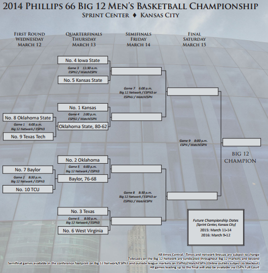 Big12tournamentbracket2014_large