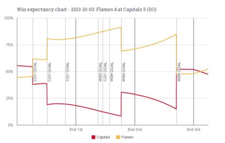 Win_expectancy_chart_-_2013-10-03_flames_4_at_capitals_5__so__medium