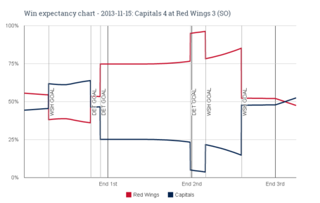 Win_expectancy_chart_-_2013-11-15_capitals_4_at_red_wings_3__so__medium