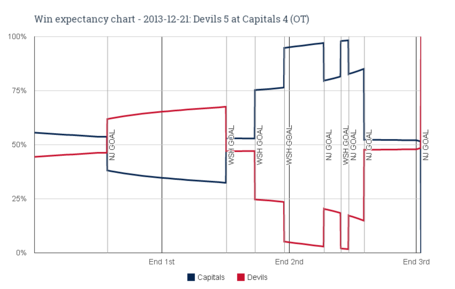 Win_expectancy_chart_-_2013-12-21_devils_5_at_capitals_4__ot__medium