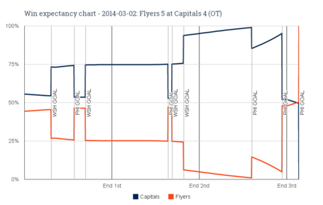Win_expectancy_chart_-_2014-03-02_flyers_5_at_capitals_4__ot__medium